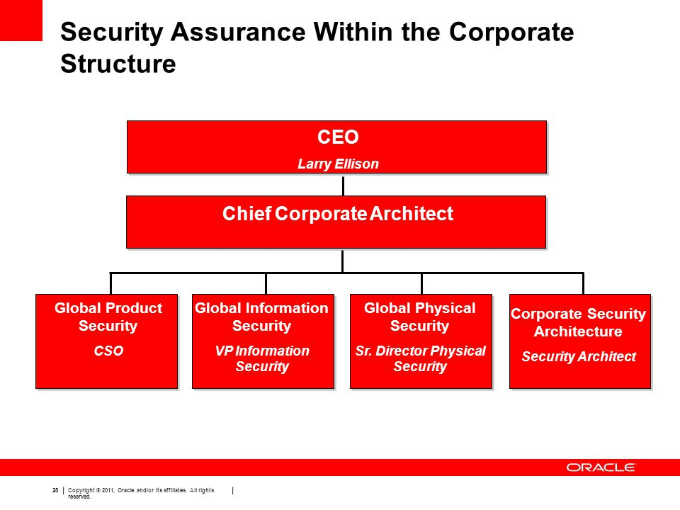 28 Copyright © 2011, Oracle and/or its affiliates. All rights reserved. Security Assurance Within the Corporate Structure Chief Corporate Architect Gl