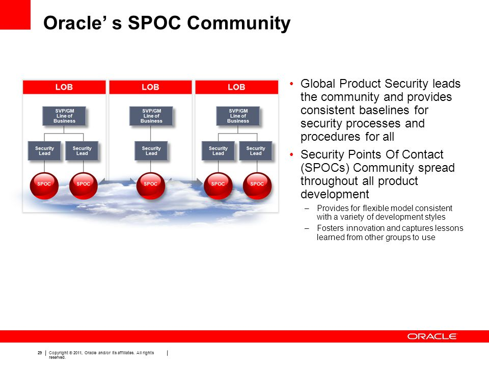 29 Copyright © 2011, Oracle and/or its affiliates. All rights reserved. Oracle' s SPOC Community Global Product Security leads the community and provi