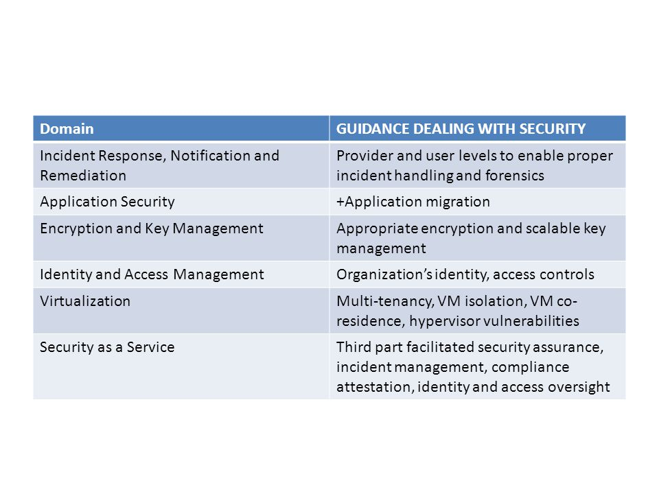 DomainGUIDANCE DEALING WITH SECURITY Incident Response, Notification and Remediation Provider and user levels to enable proper incident handling and f