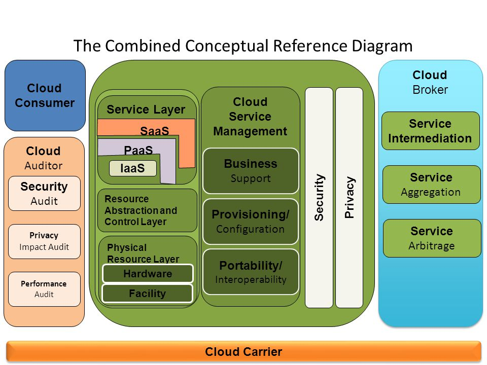 The Combined Conceptual Reference Diagram 41 Cloud Carrier Cloud Consumer Cloud Auditor Cloud Broker Cloud Broker Security Audit Privacy Impact Audit