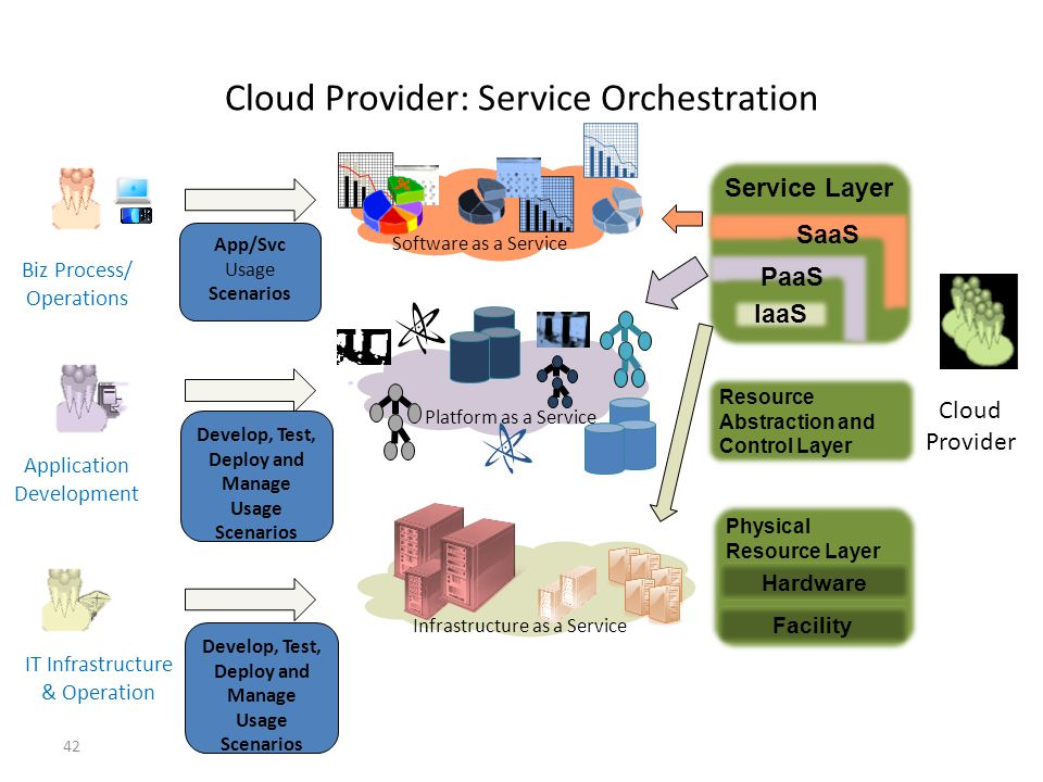 Cloud Provider: Service Orchestration 42 Service Layer Physical Resource Layer IaaS SaaS PaaS Resource Abstraction and Control Layer Hardware Facility