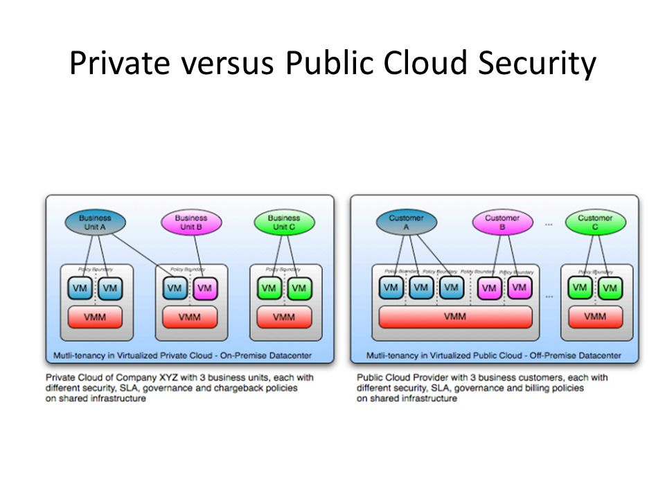 Private versus Public Cloud Security