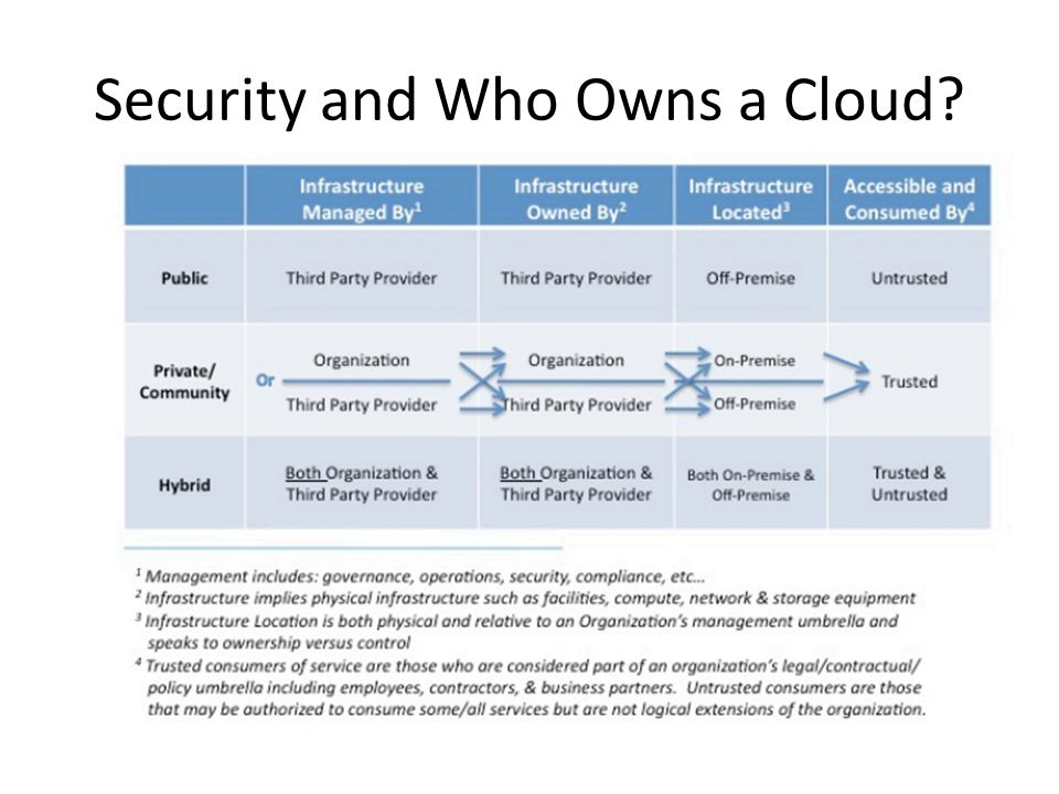 Security and Who Owns a Cloud?