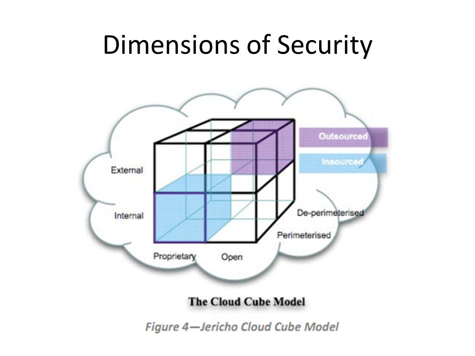 Network Security (Research) Policies about the configurations of the infrastructure are used for specifying security and availability requirements A critical device should be placed within a security perimeter Unprotected devices should not communicate with machines running critical services Computation on confidential data must performed on hosts under the control of DoD Policy-driven approach has been taken by FISMA, PCI-DSS, NERC 60 Scalability Real-time detection of violations Monitoring itself needs to be secure Information needs to be shared across cloud providers Requirements
