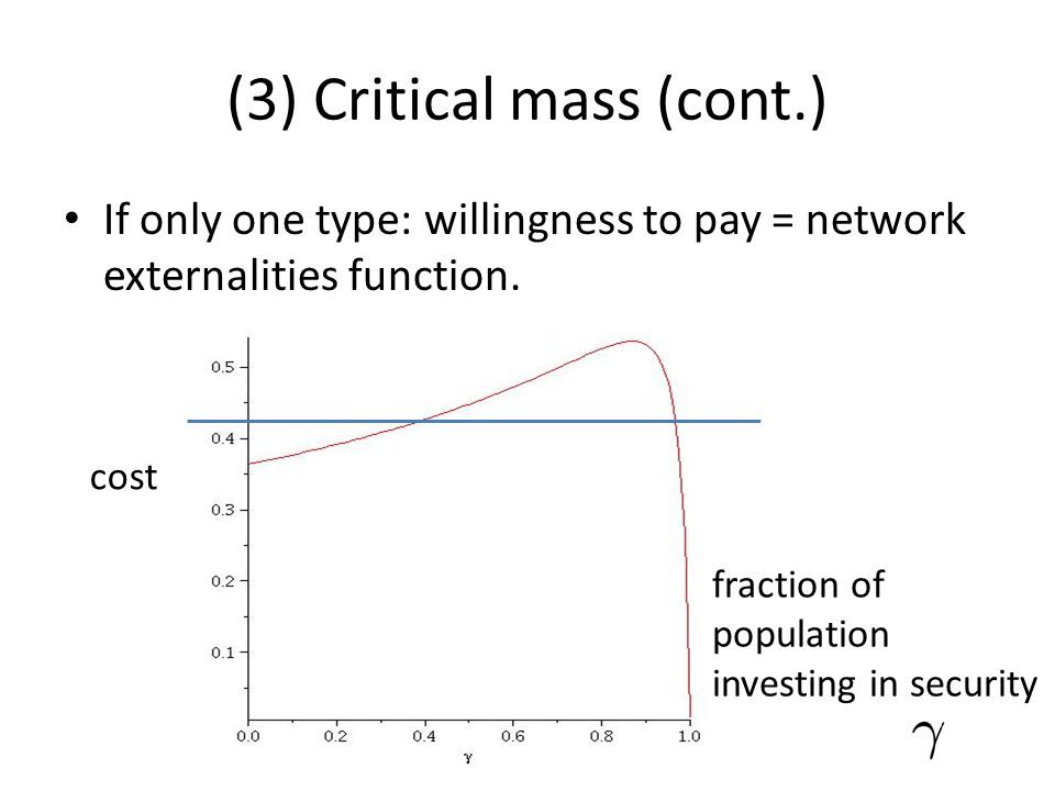 (3) Critical mass (cont.) If only one type: willingness to pay = network externalities function. fraction of population investing in security cost