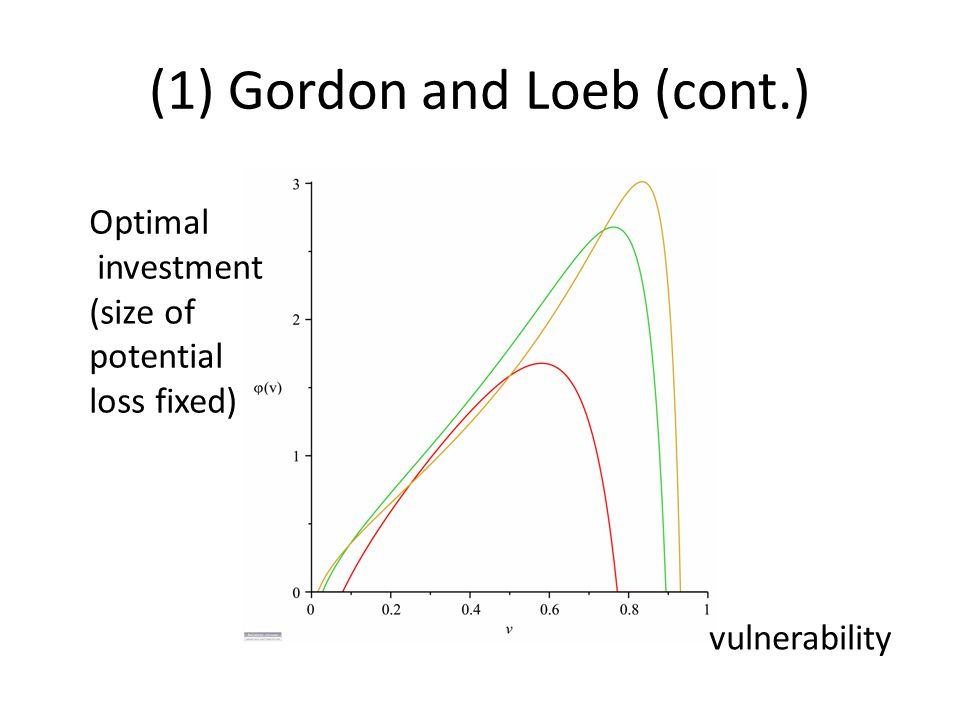 (1) Gordon and Loeb (cont.) vulnerability Optimal investment (size of potential loss fixed)