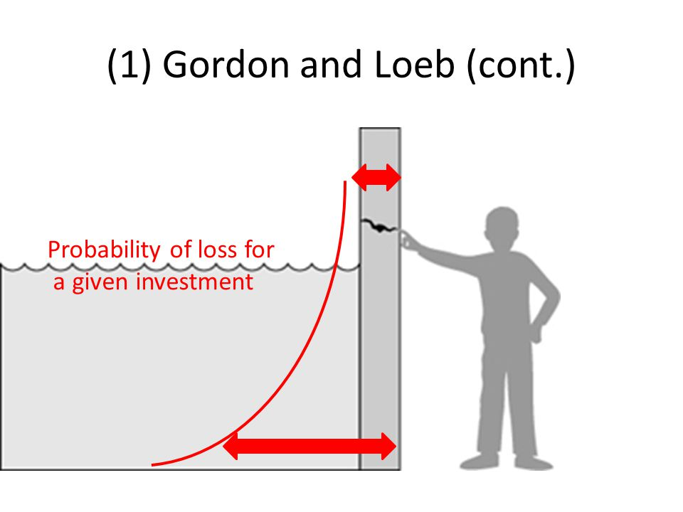 (1) Gordon and Loeb (cont.) Probability of loss for a given investment