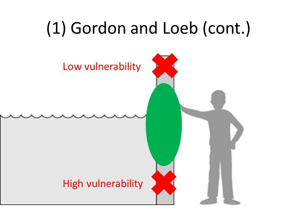 (1) Gordon and Loeb (cont.) High vulnerability Low vulnerability