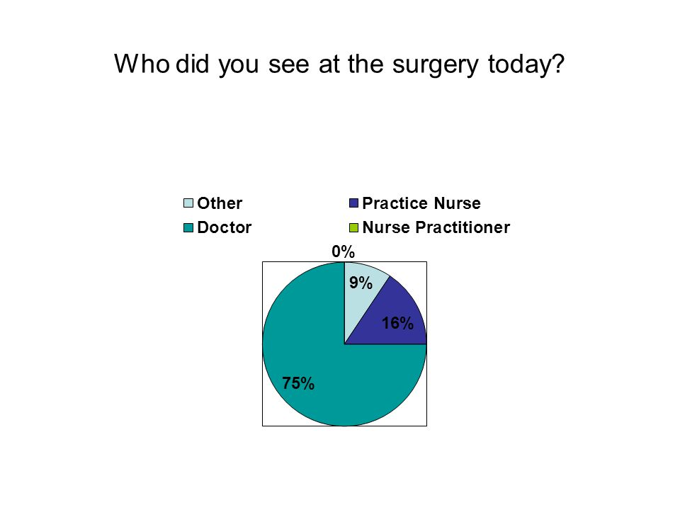 Who did you see at the surgery today
