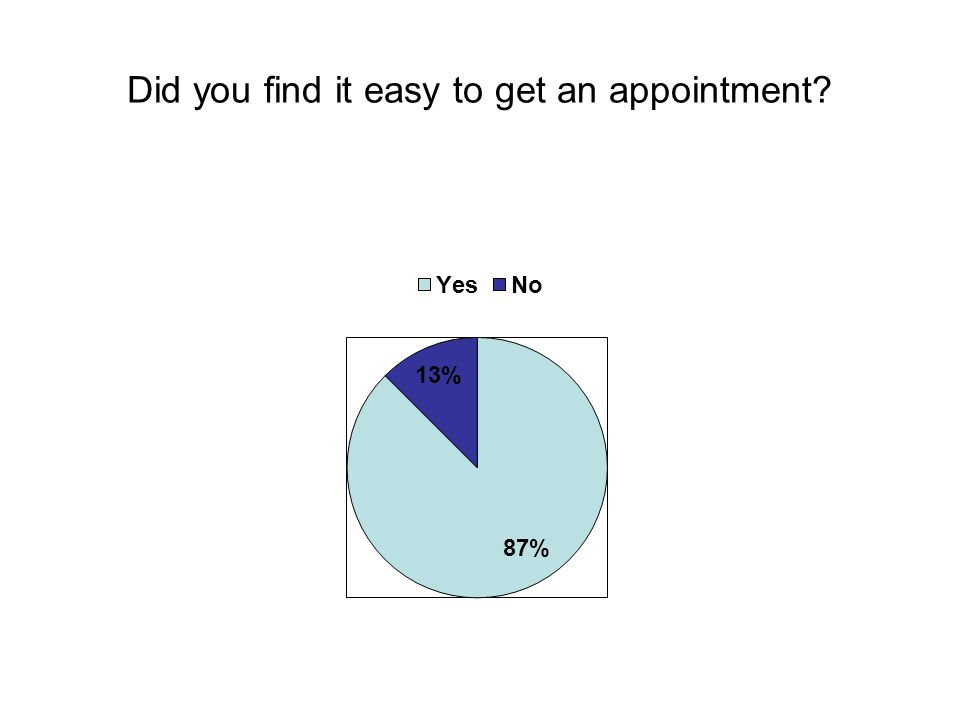 Did you find it easy to get an appointment