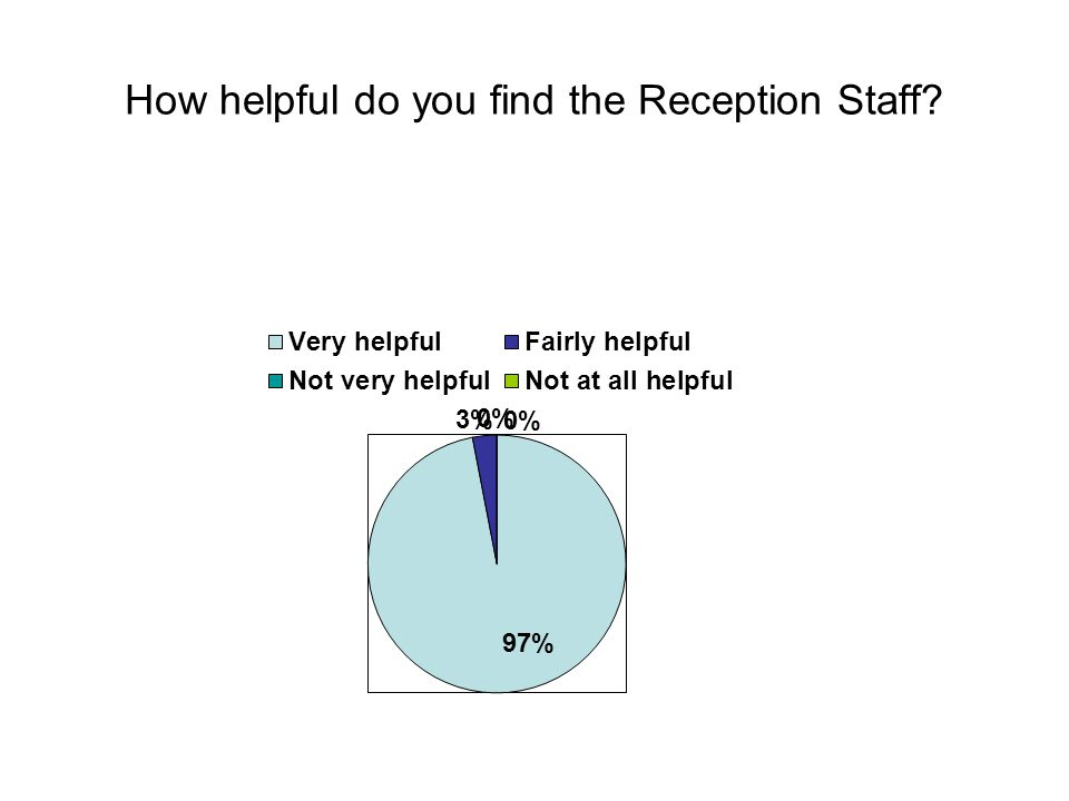 How helpful do you find the Reception Staff