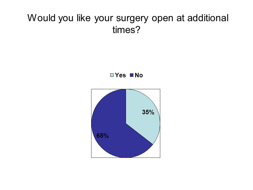 Would you like your surgery open at additional times