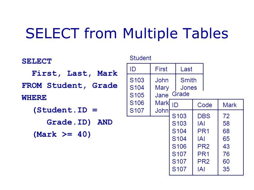 Student IDFirstLast S103JohnSmith S104MaryJones S105JaneBrown S106MarkJones S107JohnBrown SELECT from Multiple Tables SELECT First, Last, Mark FROM St
