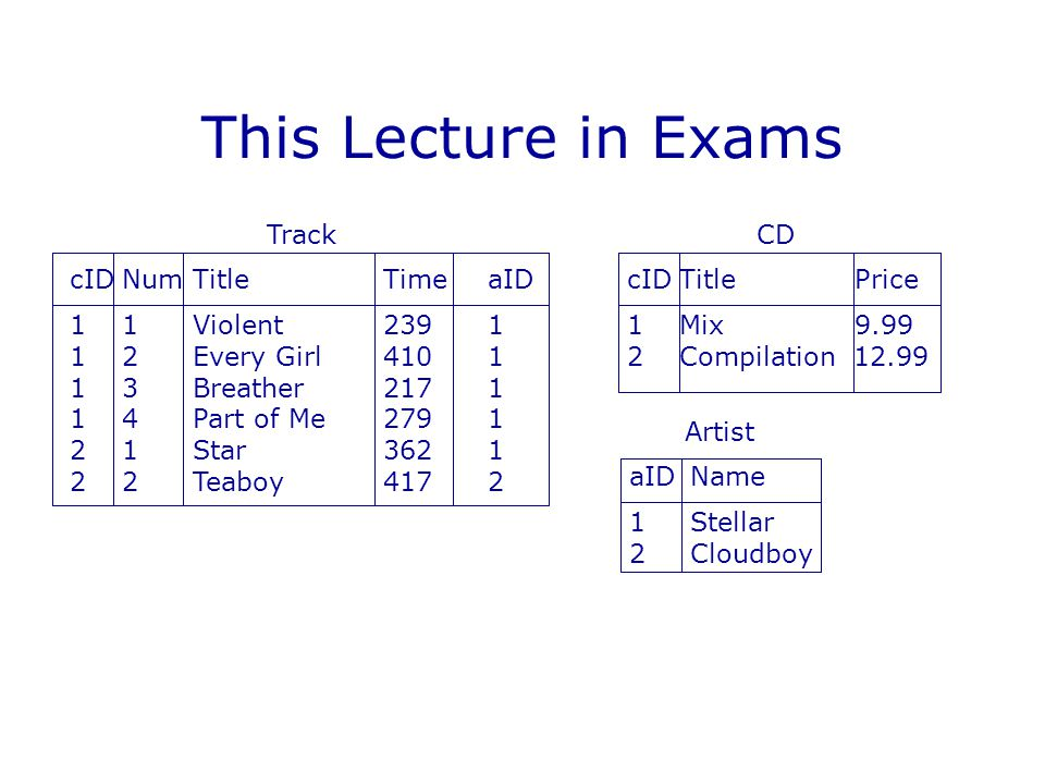 This Lecture in Exams Track cIDNum TitleTimeaID 11 Violent2391 12 Every Girl4101 13 Breather2171 14 Part of Me2791 21 Star3621 22 Teaboy4172 CD cIDTit