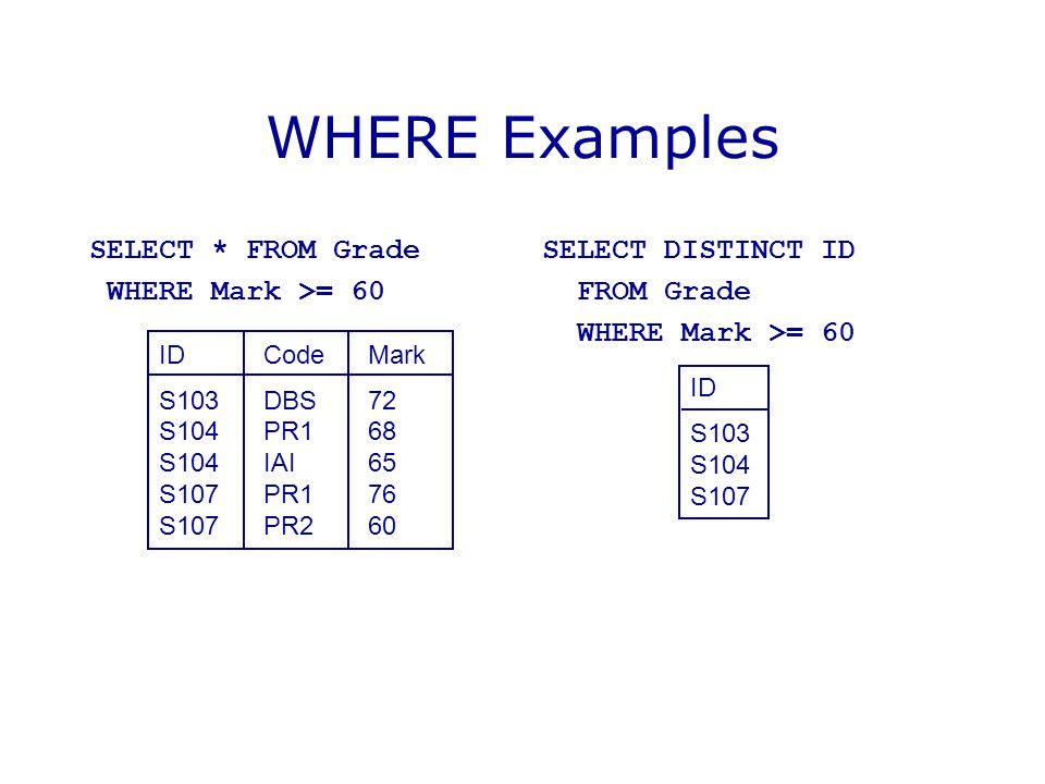 WHERE Examples SELECT * FROM Grade WHERE Mark >= 60 SELECT DISTINCT ID FROM Grade WHERE Mark >= 60 IDCodeMark S103DBS72 S104PR168 S104IAI65 S107PR176
