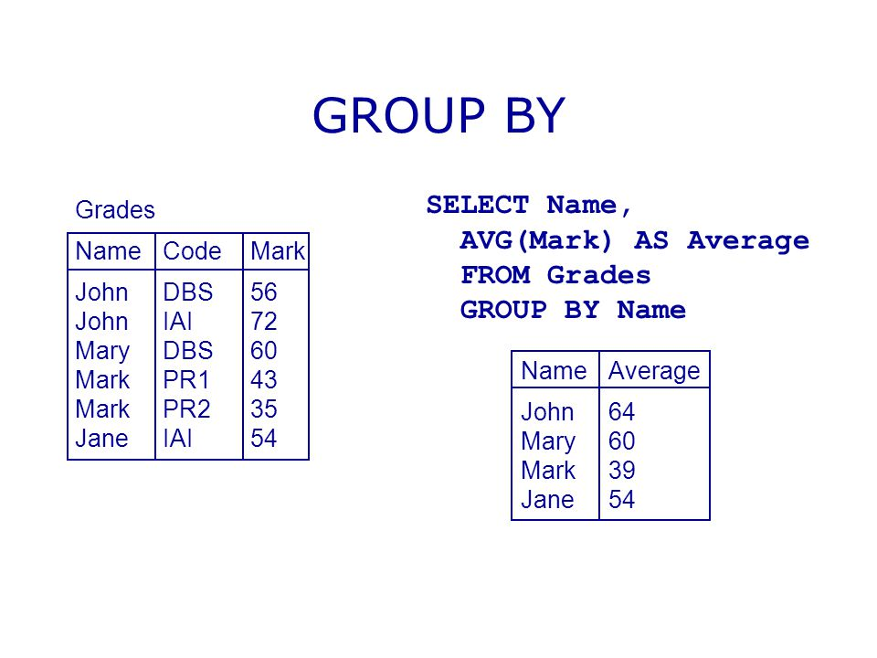 GROUP BY Grades NameCodeMark JohnDBS56 JohnIAI72 MaryDBS60 MarkPR143 MarkPR235 JaneIAI54 SELECT Name, AVG(Mark) AS Average FROM Grades GROUP BY Name N