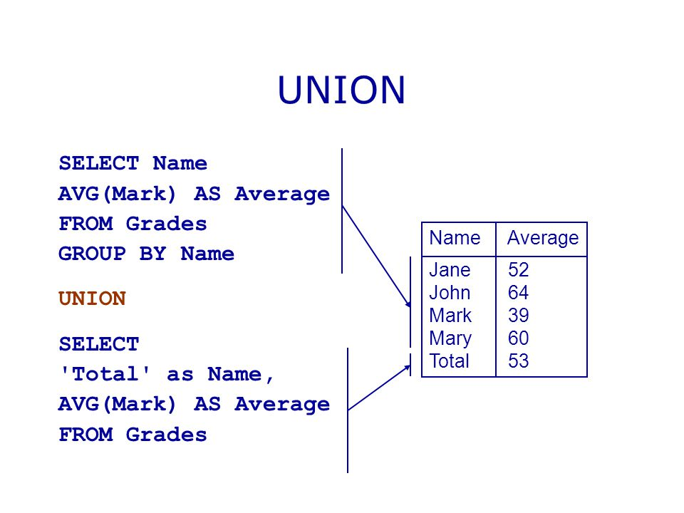 UNION SELECT Name AVG(Mark) AS Average FROM Grades GROUP BY Name UNION SELECT 'Total' as Name, AVG(Mark) AS Average FROM Grades Name Average Jane 52 J