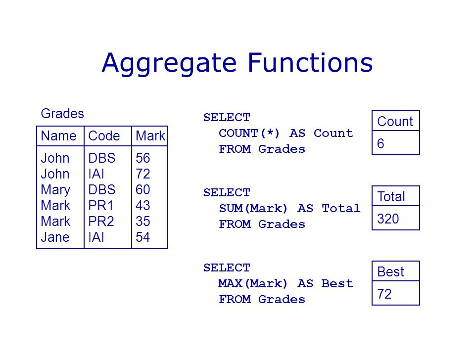 Aggregate Functions Grades NameCodeMark JohnDBS56 JohnIAI72 MaryDBS60 MarkPR143 MarkPR235 JaneIAI54 SELECT COUNT(*) AS Count FROM Grades SELECT SUM(Ma
