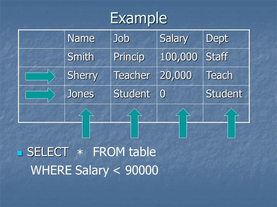 Example SELECT SELECT NameJobSalaryDept SmithPrincip100,000Staff SherryTeacher20,000Teach JonesStudent0Student * FROM table WHERE Salary < 90000