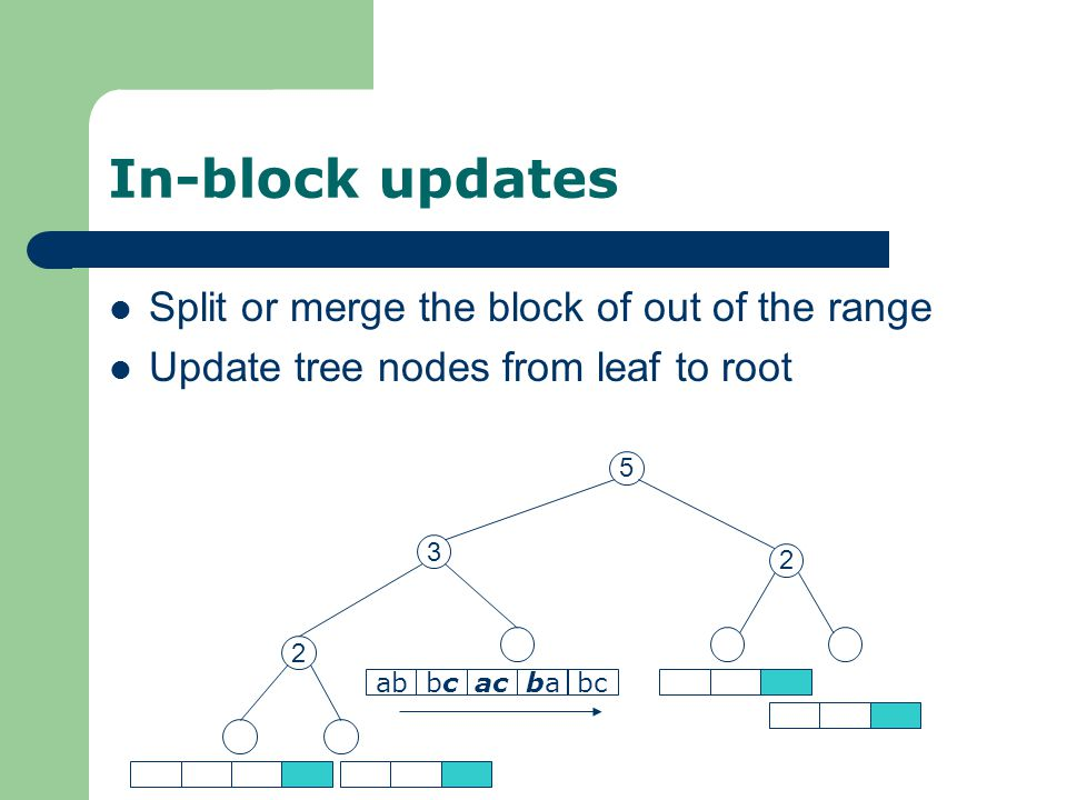 In-block updates Split or merge the block of out of the range Update tree nodes from leaf to root abbcbcacbaba 2 2 3 5 bc