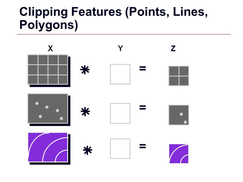 GIS 23 Clipping Features (Points, Lines, Polygons) X YZ = = =