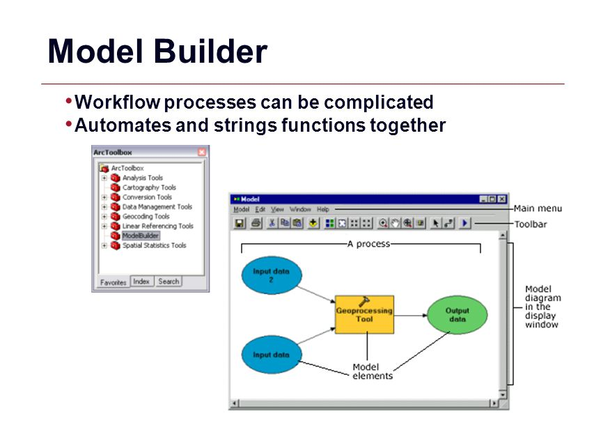 GIS 50 Model Builder Workflow processes can be complicated Automates and strings functions together