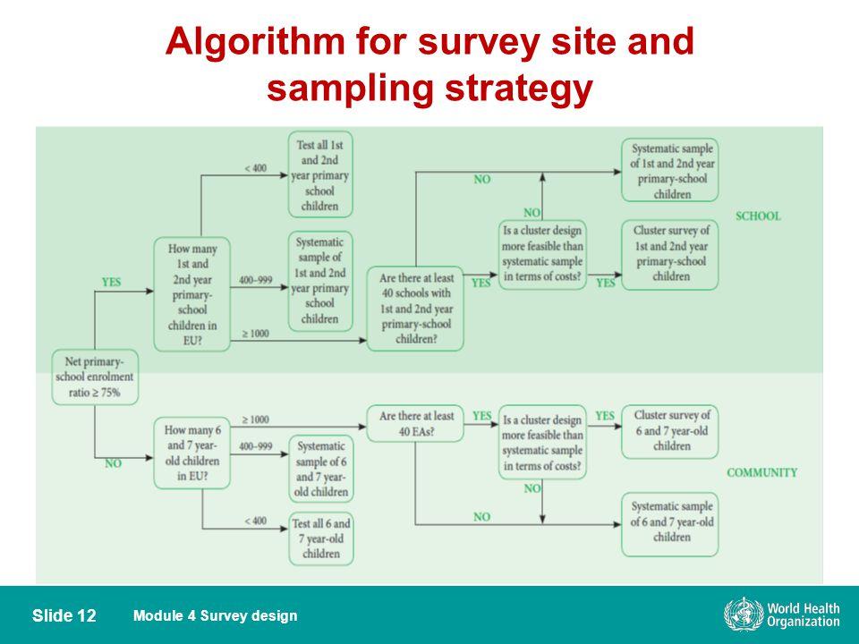 Module 4 Survey design Algorithm for survey site and sampling strategy Slide 12