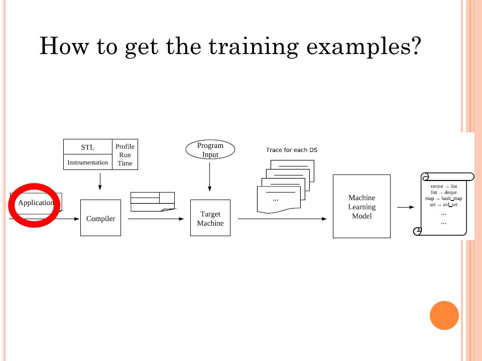 How to get the training examples