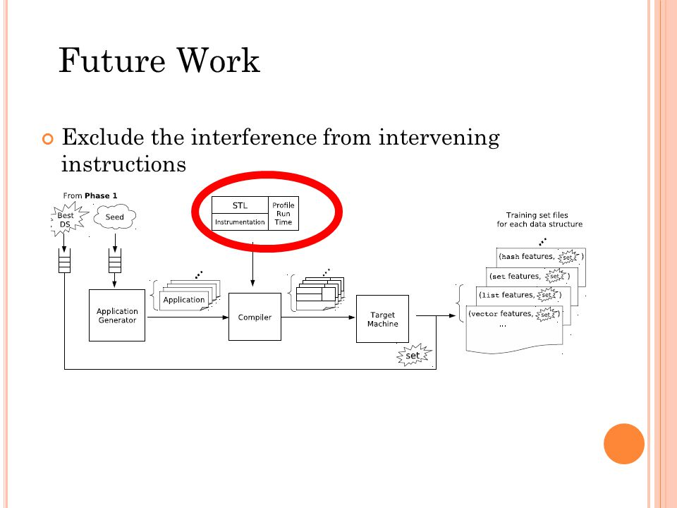 Exclude the interference from intervening instructions Future Work