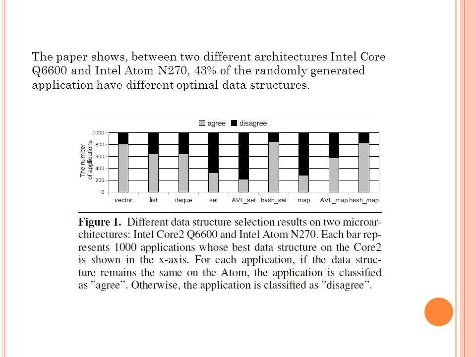 The paper shows, between two different architectures Intel Core Q6600 and Intel Atom N270, 43% of the randomly generated application have different optimal data structures.