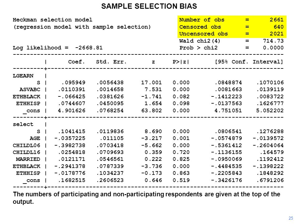 SAMPLE SELECTION BIAS Heckman selection model Number of obs = 2661 (regression model with sample selection) Censored obs = 640 Uncensored obs = 2021 W