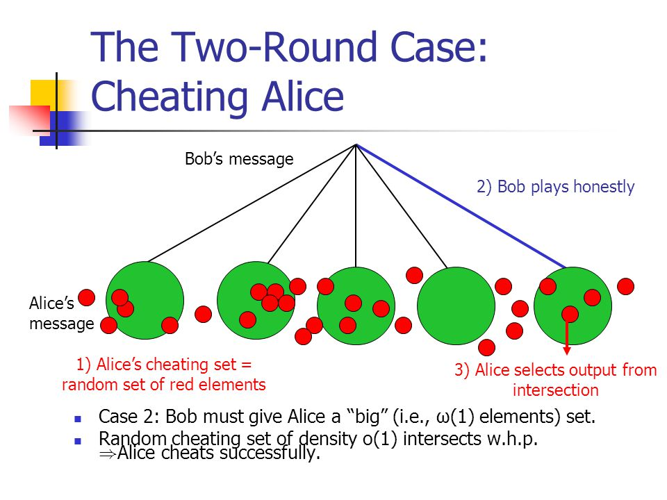 "2) Bob plays honestly The Two-Round Case: Cheating Alice Bob's message Alice's message Case 2: Bob must give Alice a ""big"" (i.e., ω(1) elements) set."