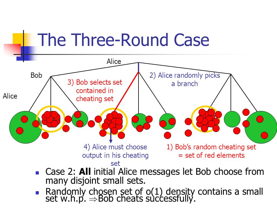 The Three-Round Case Case 2: All initial Alice messages let Bob choose from many disjoint small sets. Randomly chosen set of o(1) density contains a s