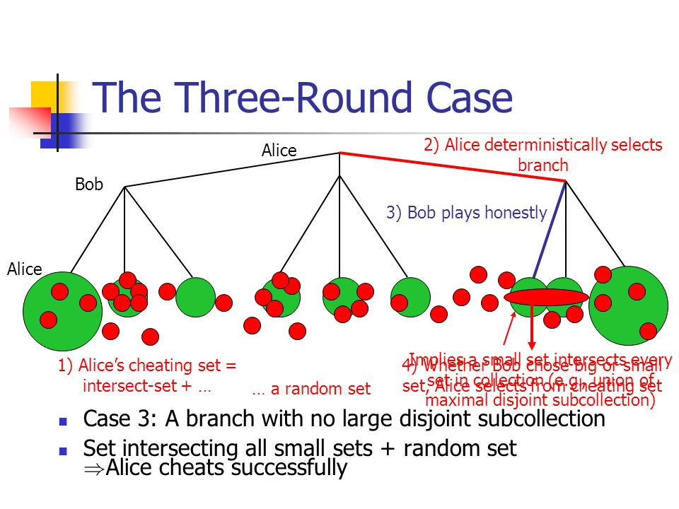 The Three-Round Case Case 3: A branch with no large disjoint subcollection Set intersecting all small sets + random set ) Alice cheats successfully Alice Bob Alice 1) Alice's cheating set = intersect-set + … … a random set 2) Alice deterministically selects branch 3) Bob plays honestly 4) Whether Bob chose big or small set, Alice selects from cheating set Implies a small set intersects every set in collection (e.g., union of maximal disjoint subcollection)