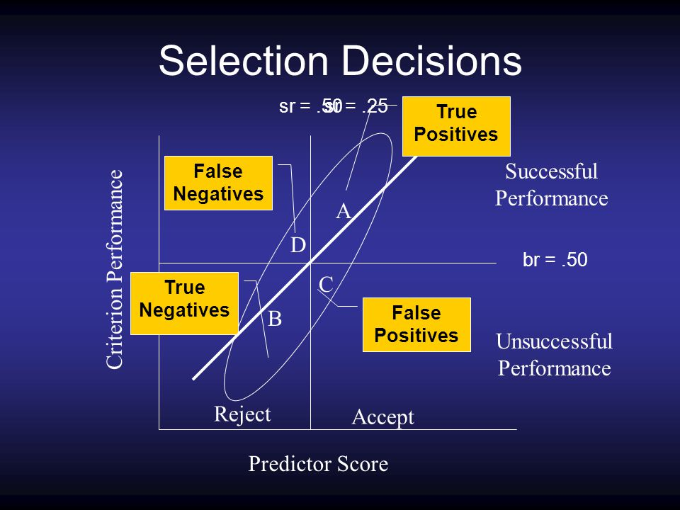 Selection Decisions Reject Accept Predictor Score Criterion Performance Successful Performance Unsuccessful Performance r =.60 A B C D br =.50 sr =.50