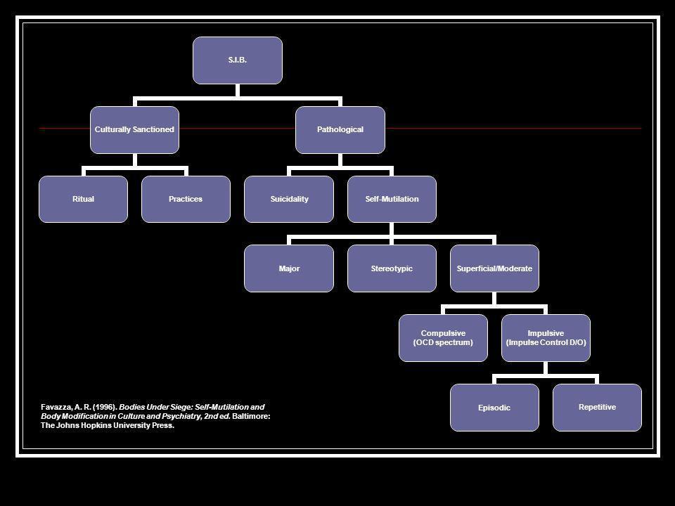 S.I.B. Culturally Sanctioned RitualPractices Pathological SuicidalitySelf-Mutilation MajorStereotypicSuperficial/Moderate Compulsive (OCD spectrum) Im