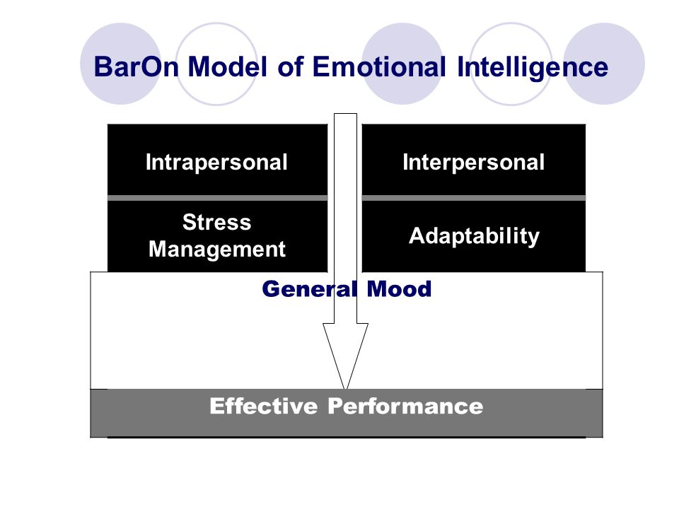 IntrapersonalInterpersonal Stress Management Adaptability General Mood Effective Performance BarOn Model of Emotional Intelligence