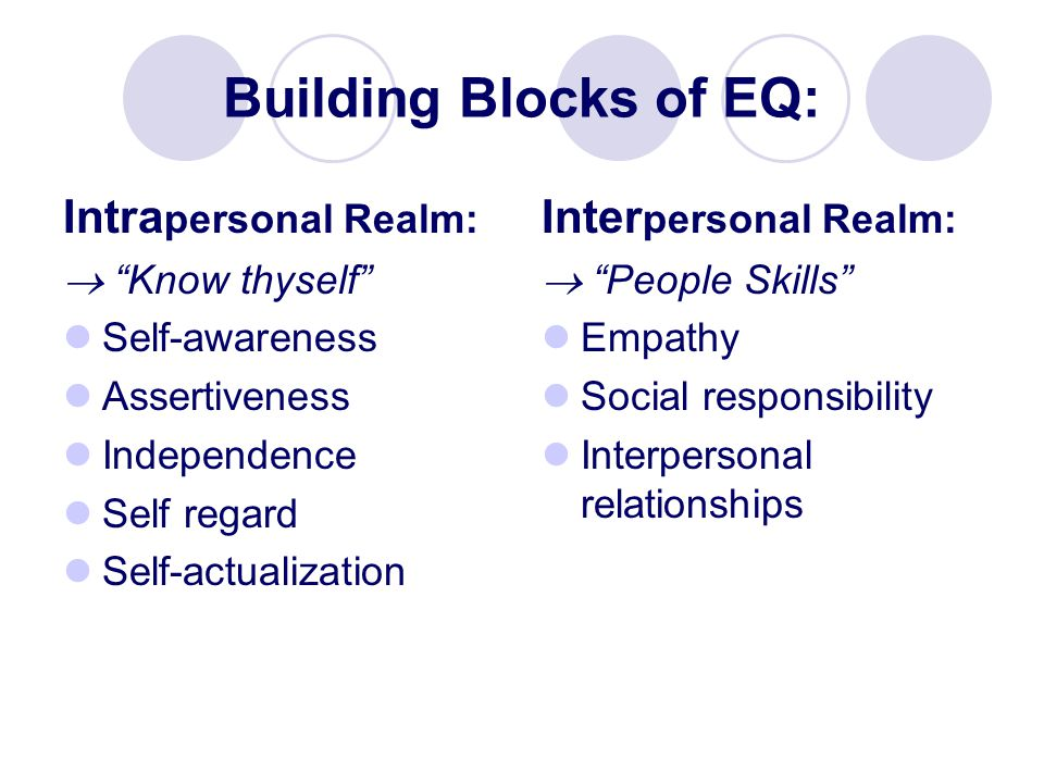 Building Blocks of EQ: Intra personal Realm:  Know thyself Self-awareness Assertiveness Independence Self regard Self-actualization Inter personal Realm:  People Skills Empathy Social responsibility Interpersonal relationships