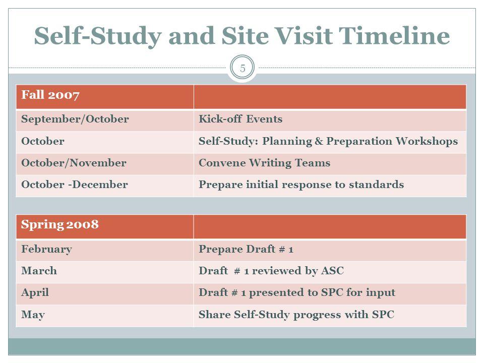 Self-Study and Site Visit Timeline 5 Fall 2007 September/OctoberKick-off Events OctoberSelf-Study: Planning & Preparation Workshops October/NovemberCo