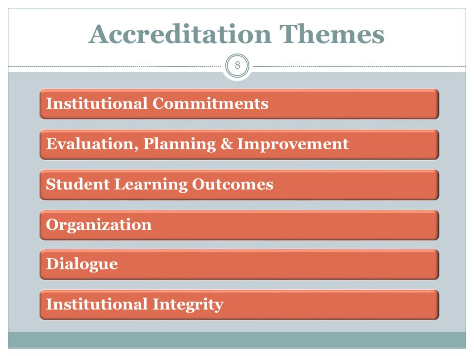 Accreditation Themes 8 Institutional CommitmentsEvaluation, Planning & ImprovementStudent Learning OutcomesOrganizationDialogueInstitutional Integrity