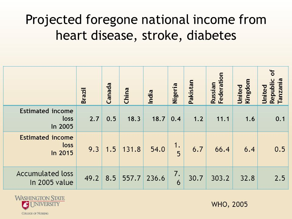 Projected foregone national income from heart disease, stroke, diabetes Brazil Canada China India Nigeria Pakistan Russian Federation United Kingdom United Republic of Tanzania Estimated income loss In 2005 2.70.518.318.70.41.211.11.60.1 Estimated income loss In 2015 9.31.5131.854.0 1.
