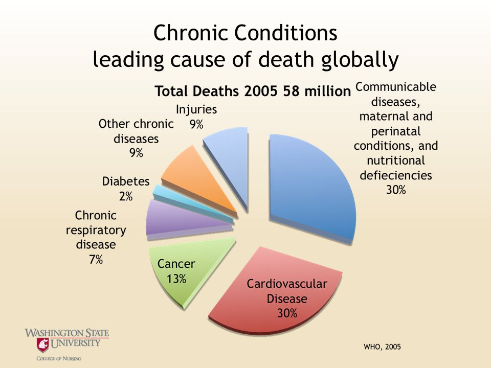 Chronic Conditions leading cause of death globally