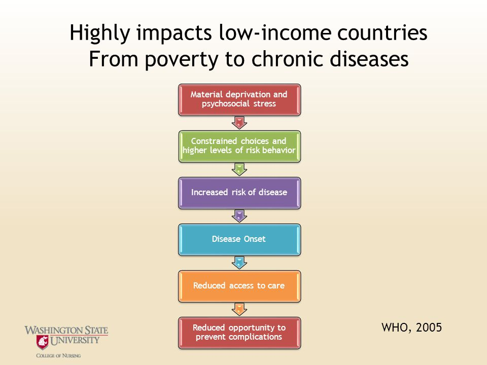 Highly impacts low-income countries From poverty to chronic diseases Material deprivation and psychosocial stress Constrained choices and higher levels of risk behavior Increased risk of diseaseDisease OnsetReduced access to care Reduced opportunity to prevent complications WHO, 2005