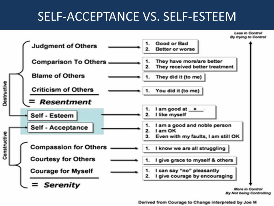 PARADOX OF SELF-ACCEPTANCE AND SELF-ACTUALIZATION THEY REQUIRE-------- HUMILITY: The state or quality of being humble; freedom from pride and arrogance; lowliness of mind; a modest estimate of one s own worth.