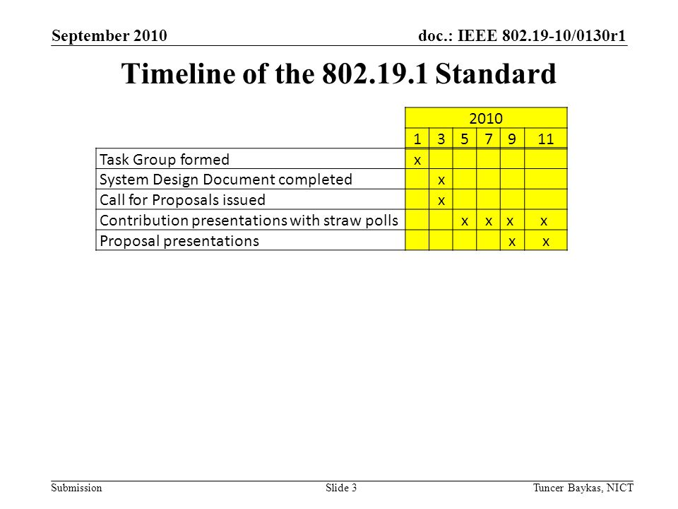 doc.: IEEE 802.19-10/0130r1 Submission September 2010 Tuncer Baykas, NICTSlide 3 Timeline of the 802.19.1 Standard 2010 1357911 Task Group formedx System Design Document completed x Call for Proposals issued x Contribution presentations with straw polls xxx x Proposal presentations xx