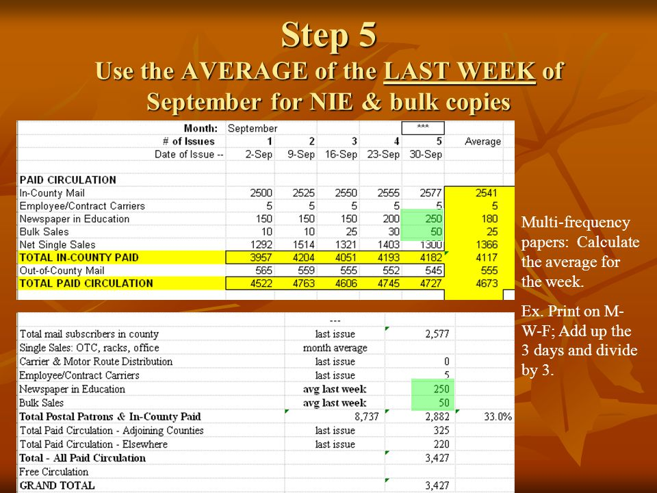Step 5 Use the AVERAGE of the LAST WEEK of September for NIE & bulk copies Multi-frequency papers: Calculate the average for the week. Ex. Print on M-