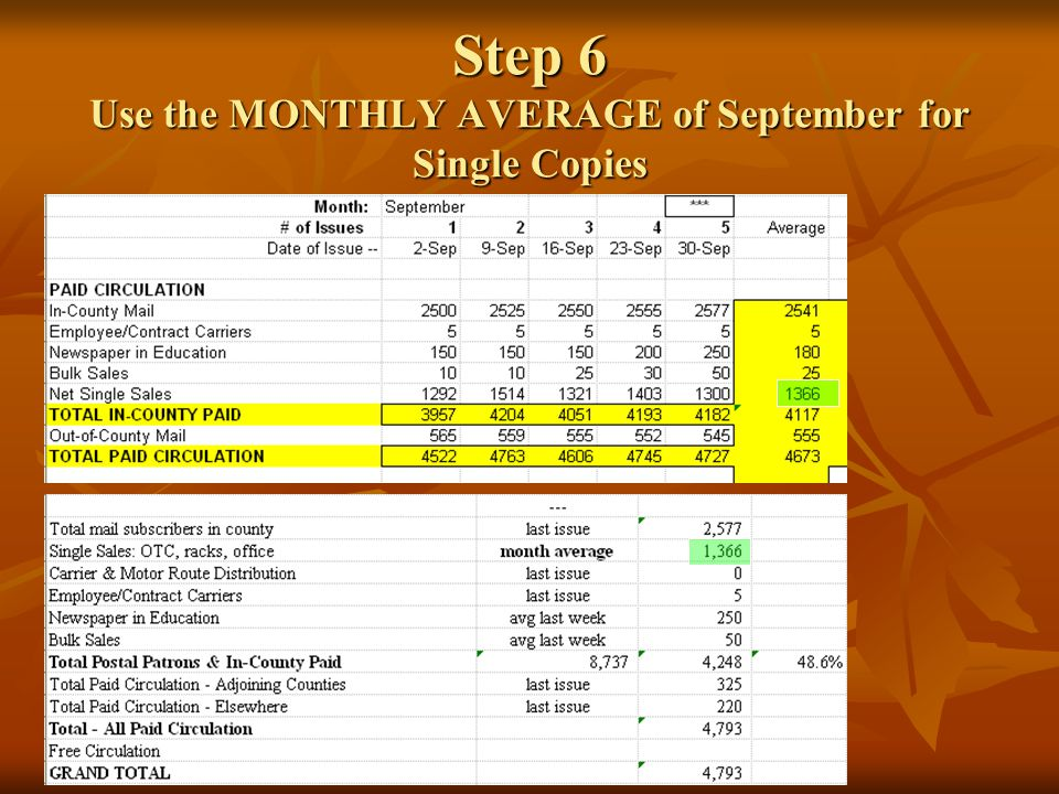 Step 6 Use the MONTHLY AVERAGE of September for Single Copies