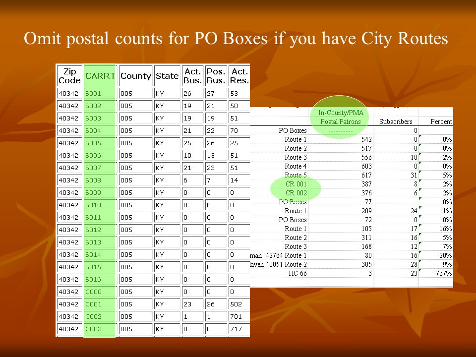 Omit postal counts for PO Boxes if you have City Routes