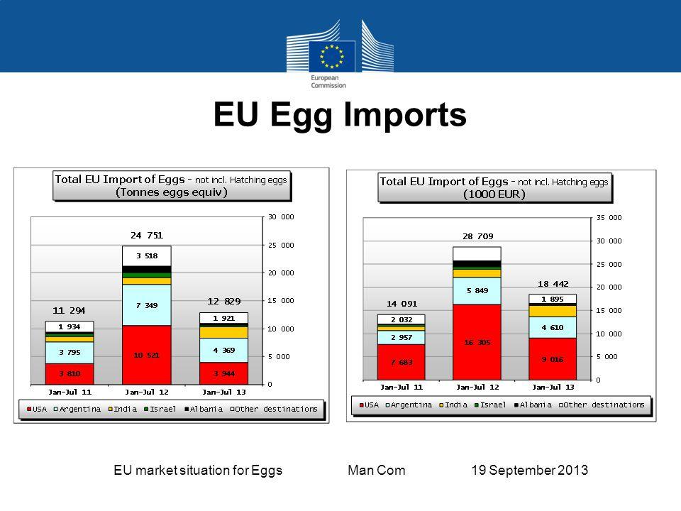 EU market situation for Eggs Man Com 19 September 2013 EU Egg Imports