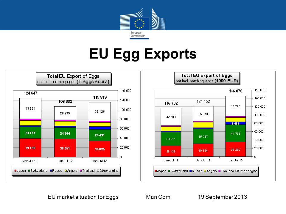 EU market situation for Eggs Man Com 19 September 2013 EU Egg Exports